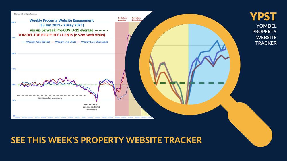 See this weeks property website tracker